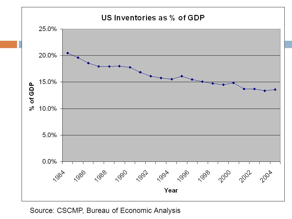 Source: CSCMP, Bureau of Economic Analysis