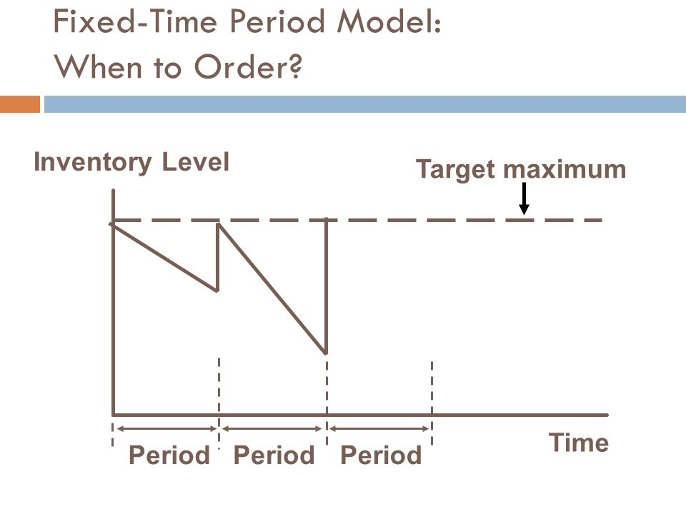 Fixed-Time Period Model: When to Order