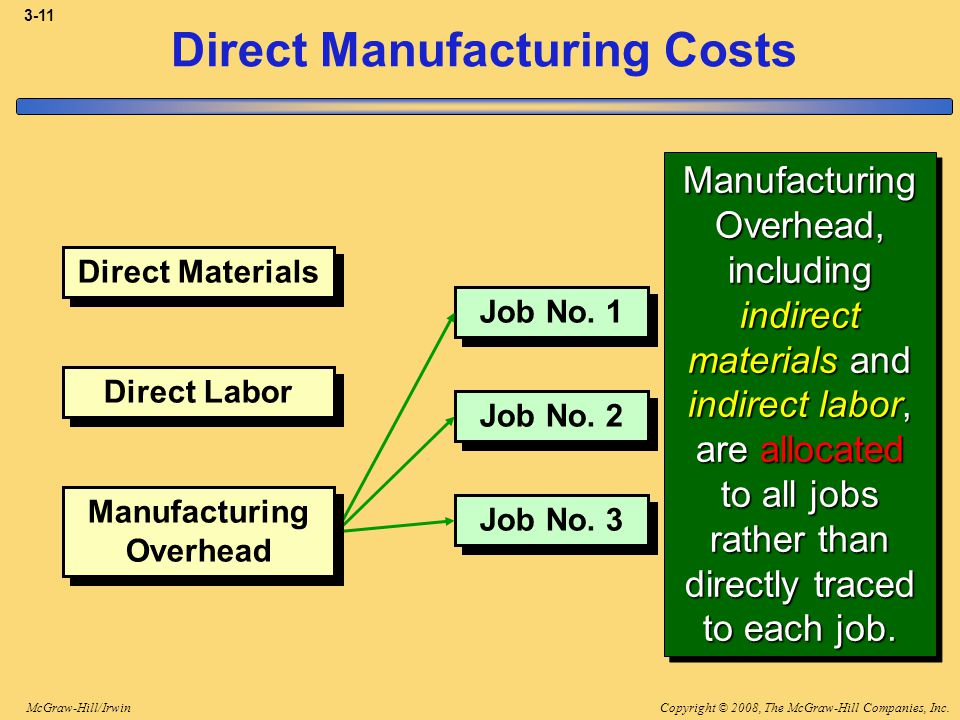 manufacturing and direct labor In this online accounting lecture, learn about manufacturing (direct materials, direct labor, factory overhead) and nonmanufacturing costs product and period costs raw materials, work-in-process and finished goods cost of goods manufactured and cost of goods sold and cost accounting cycle.