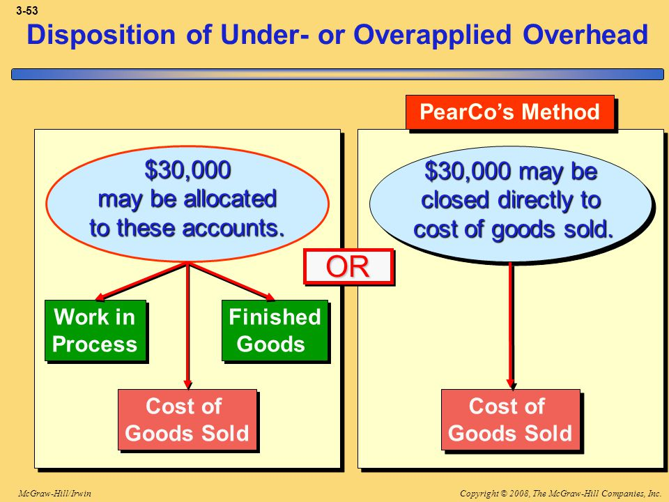 Disposition of Under- or Overapplied Overhead