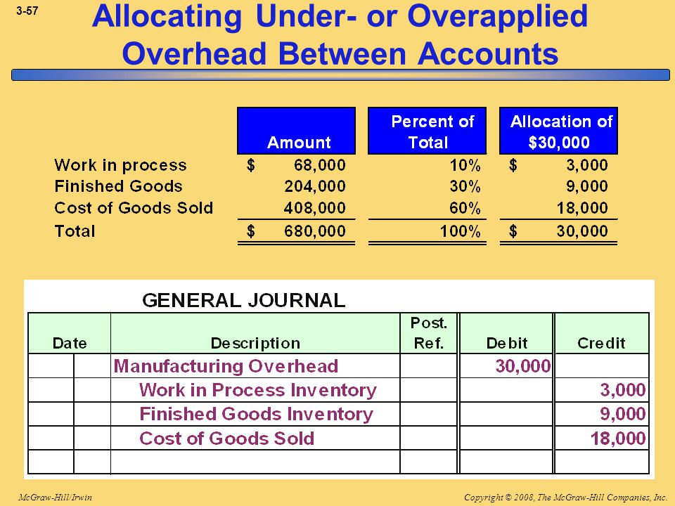 Allocating Under- or Overapplied Overhead Between Accounts