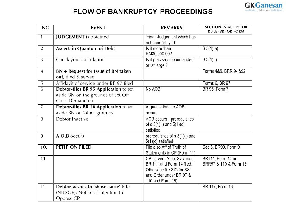 Flow of bankruptcy proceedings