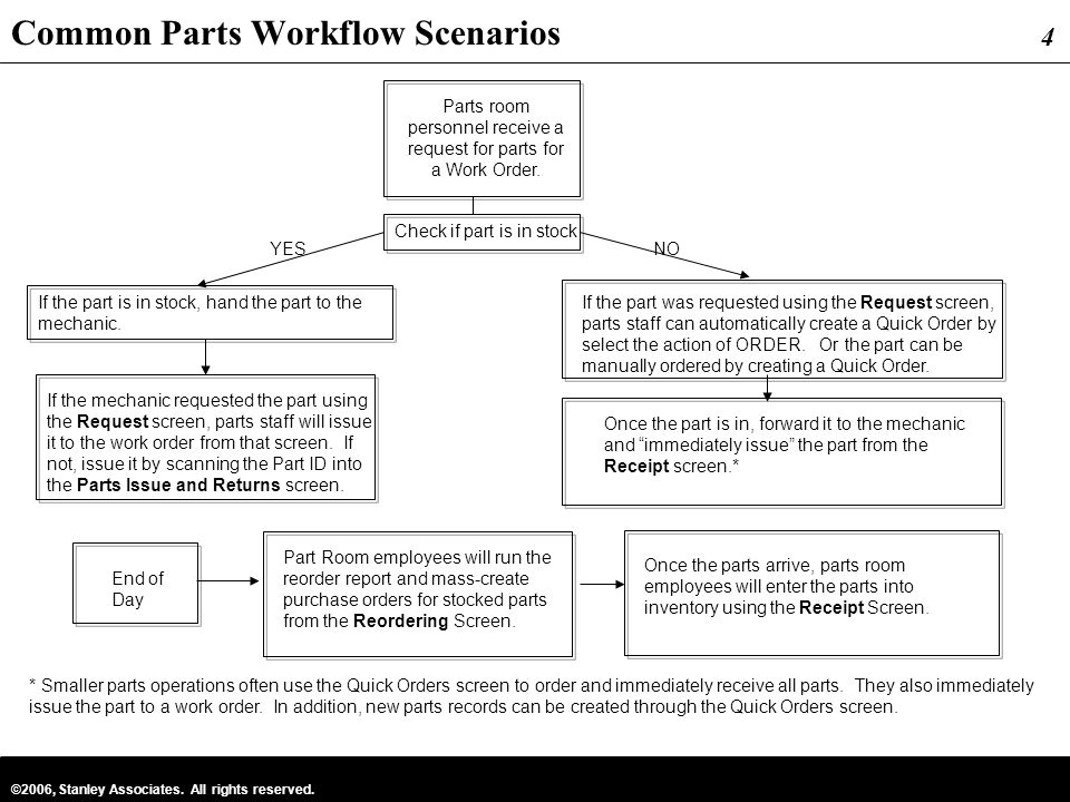 Common Parts Workflow Scenarios