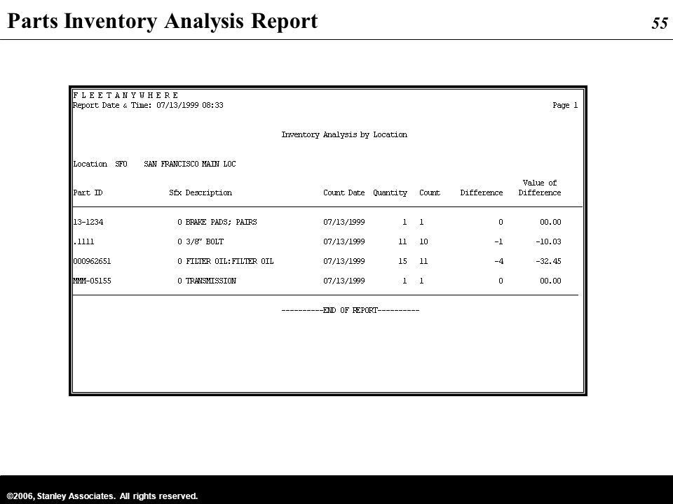 Parts Inventory Analysis Report