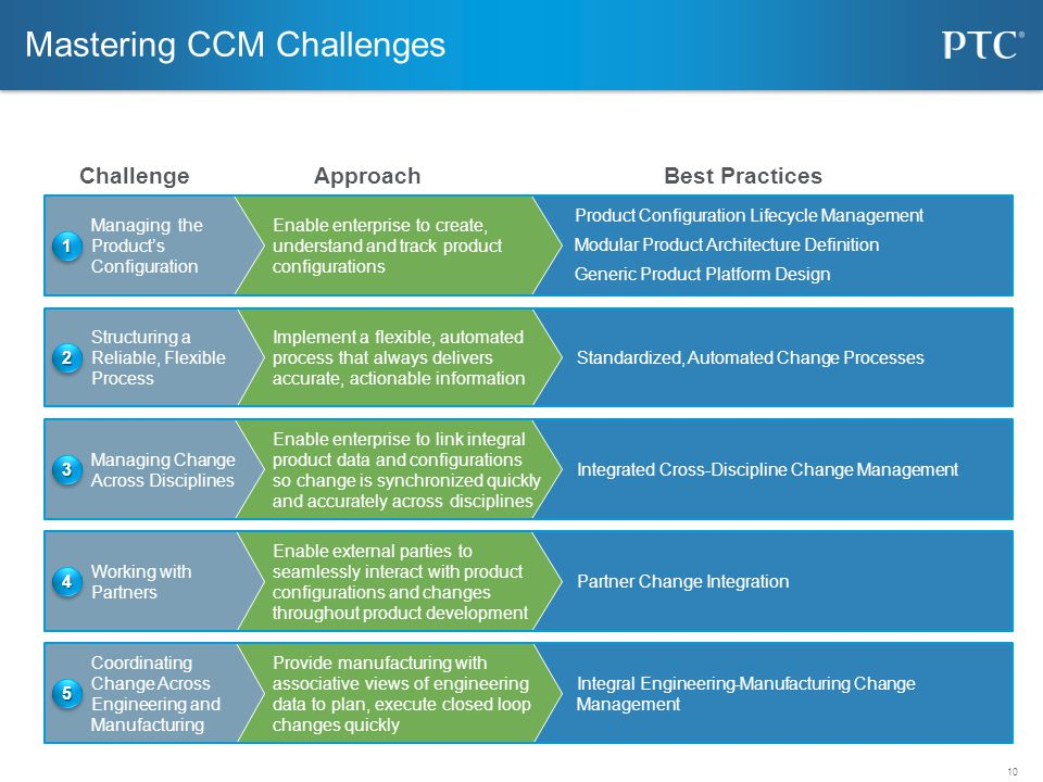 Mastering CCM Challenges