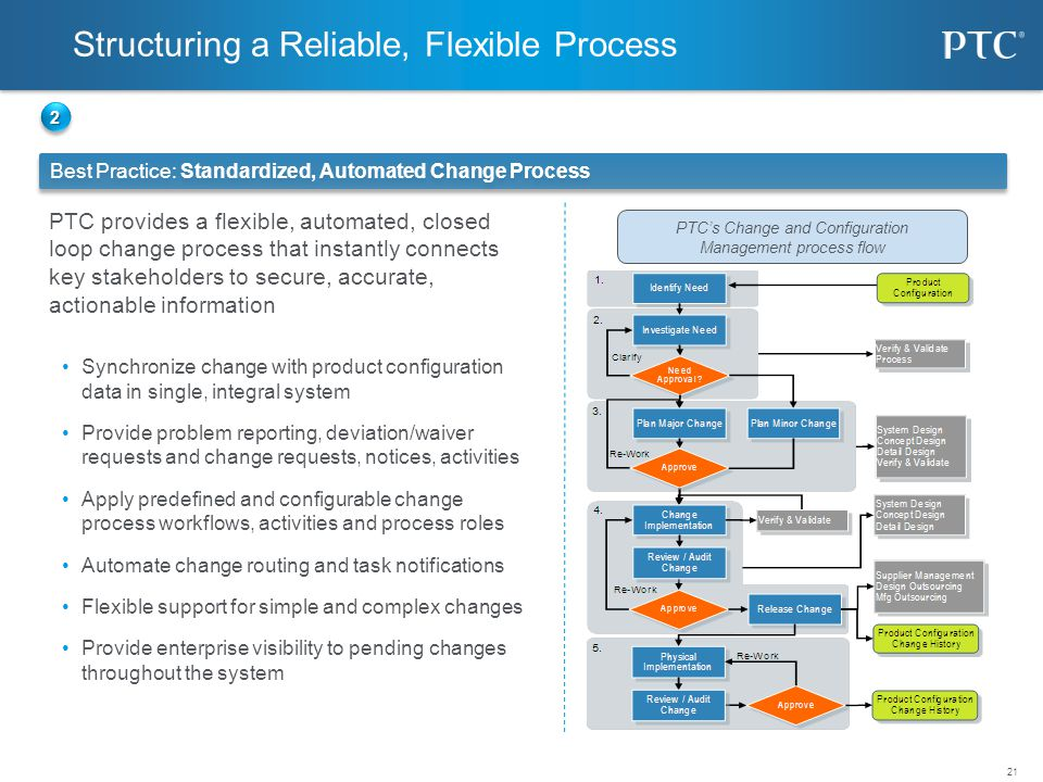 Structuring a Reliable, Flexible Process