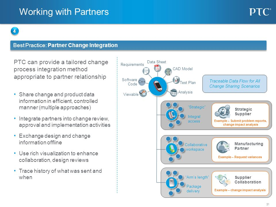 Working with Partners 4. Best Practice: Partner Change Integration.