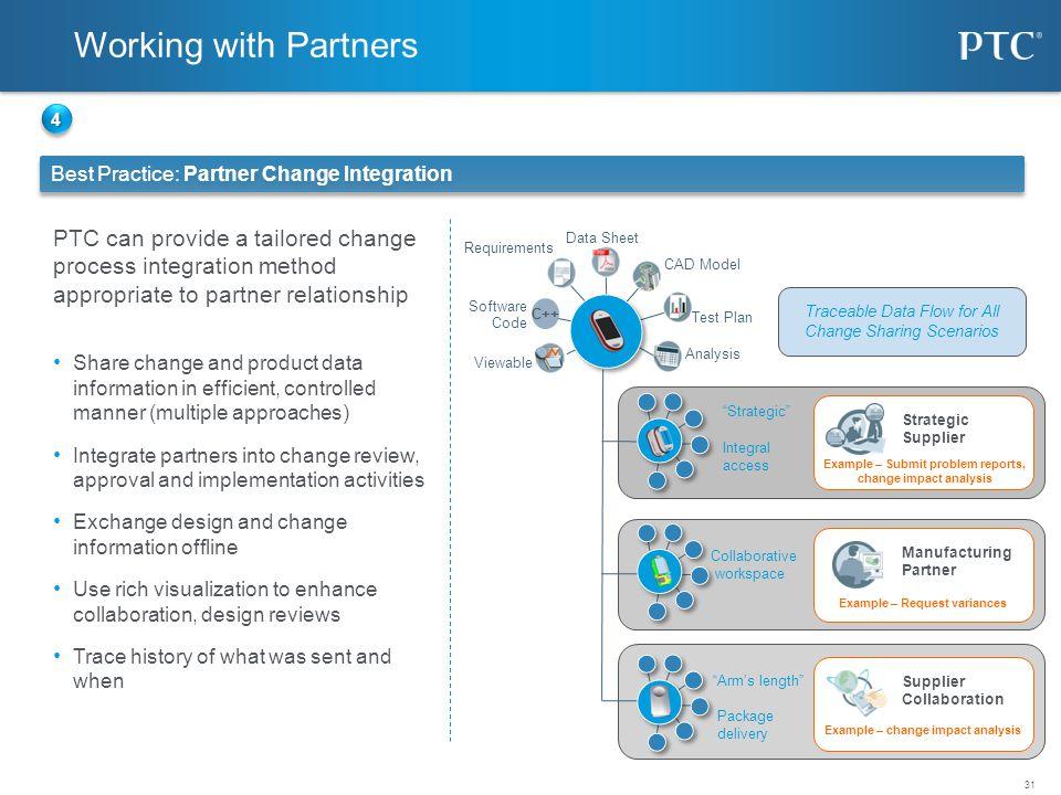 Working with Partners 4. Best Practice: Partner Change Integration.