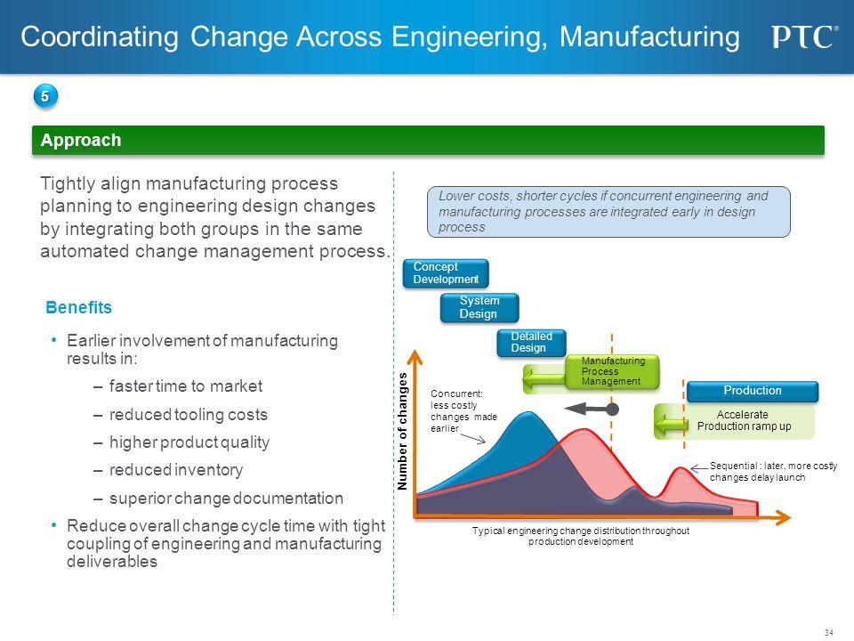 Coordinating Change Across Engineering, Manufacturing