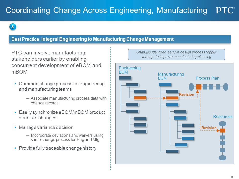 Coordinating Change Across Engineering, Manufacturing