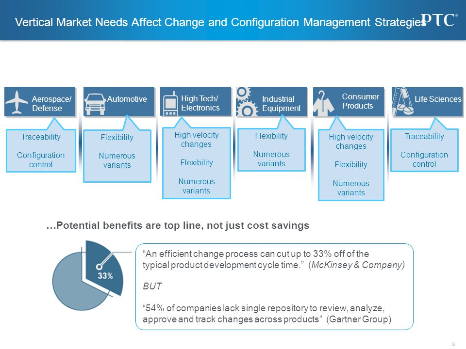 Vertical Market Needs Affect Change and Configuration Management Strategies