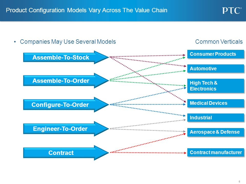 Product Configuration Models Vary Across The Value Chain
