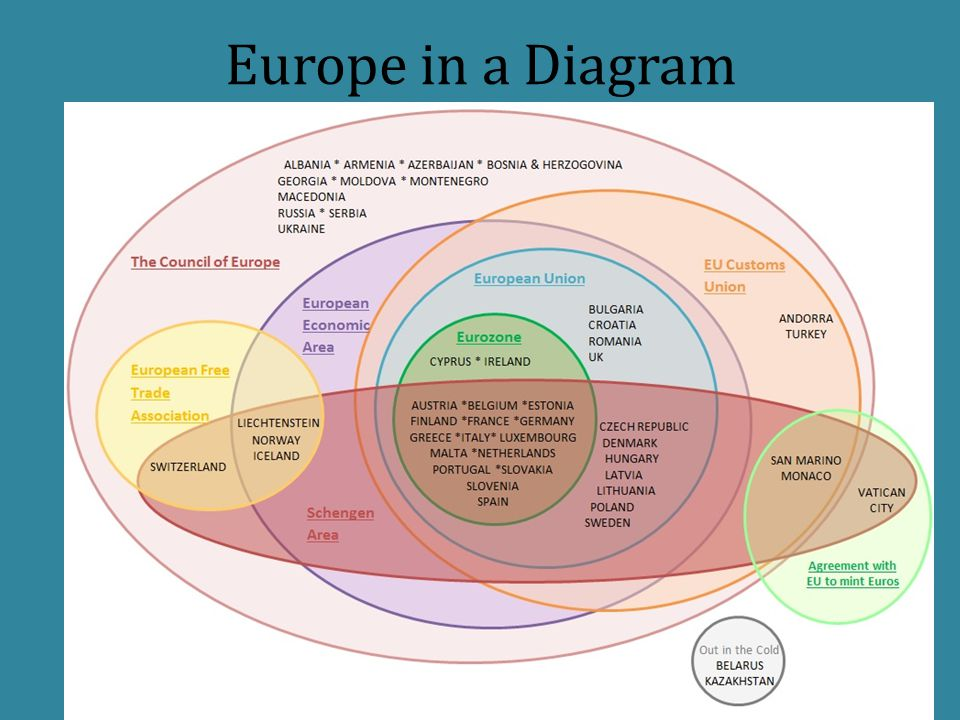 Europe in a Diagram