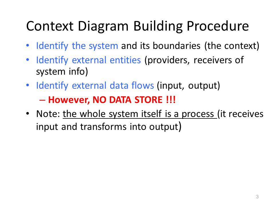Context Diagram Building Procedure