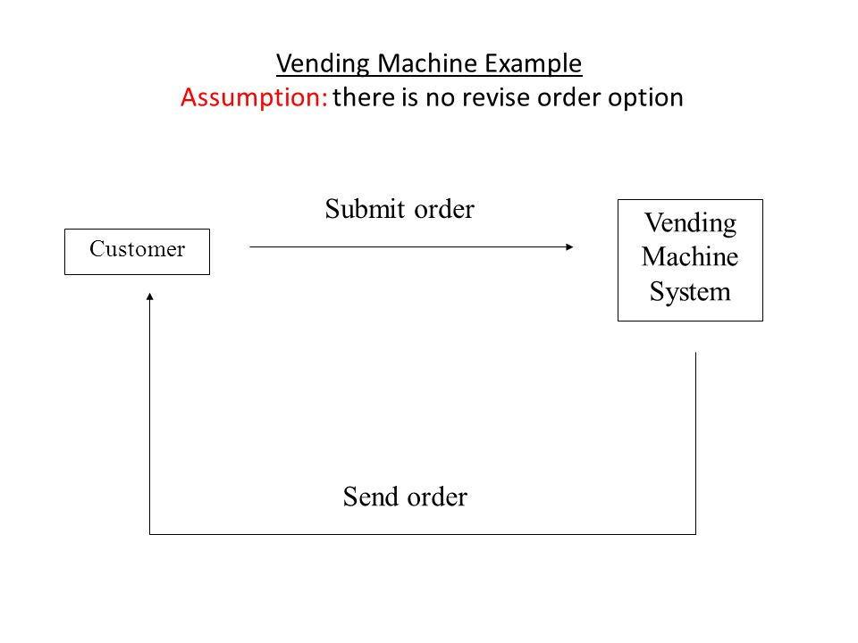 Vending Machine Example Assumption: there is no revise order option