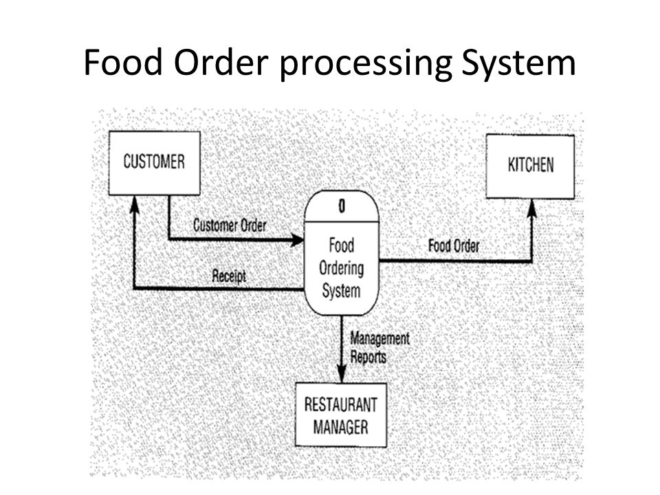 Food Order processing System