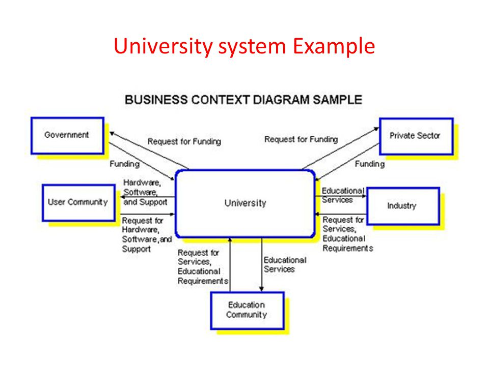 University system Example