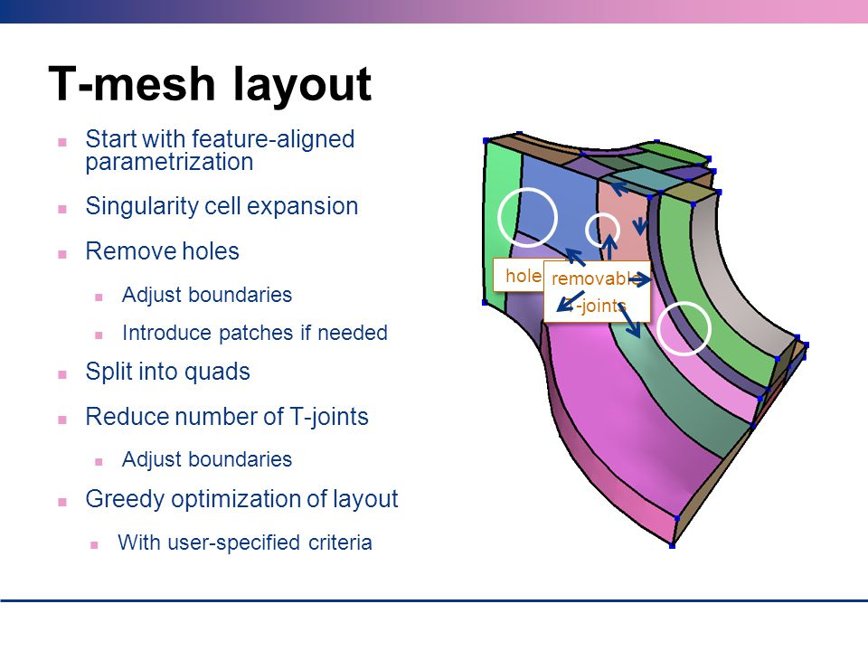 T-mesh layout Start with feature-aligned parametrization