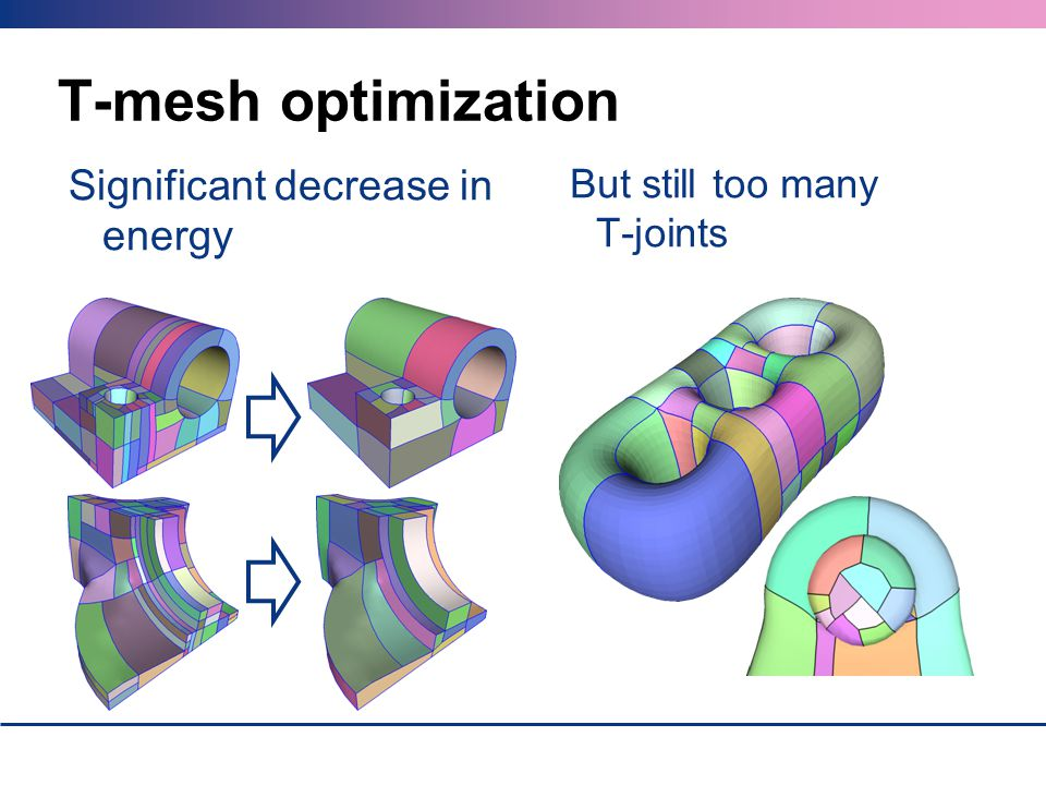 T-mesh optimization Significant decrease in energy