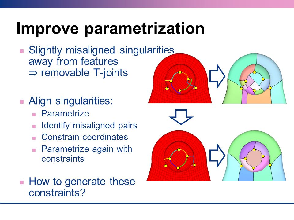 Improve parametrization