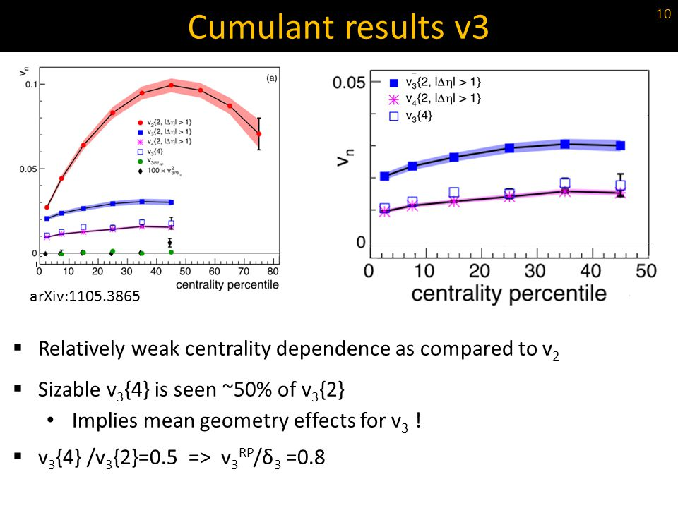 Cumulant results v3 arXiv:1105.3865. Relatively weak centrality dependence as compared to v2. Sizable v3{4} is seen ~50% of v3{2}