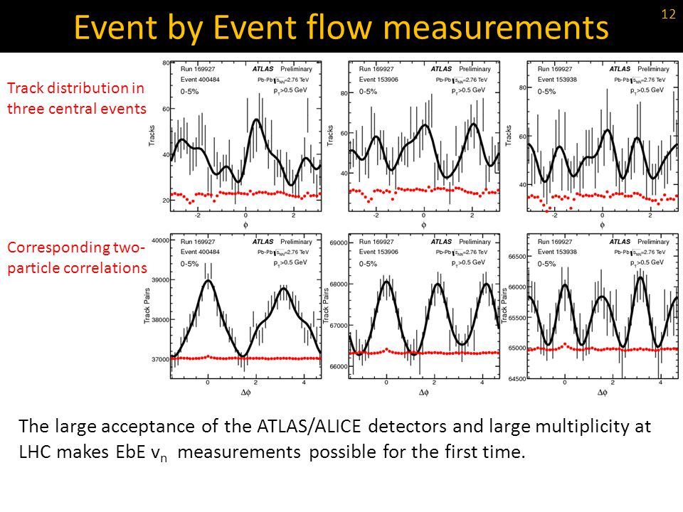 Event by Event flow measurements