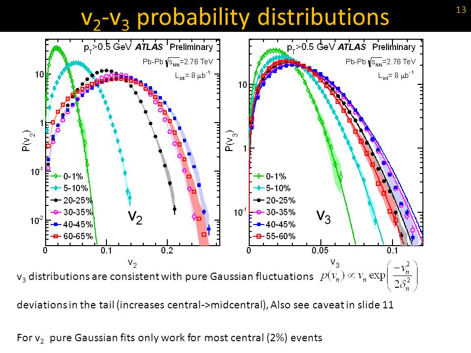 v2-v3 probability distributions