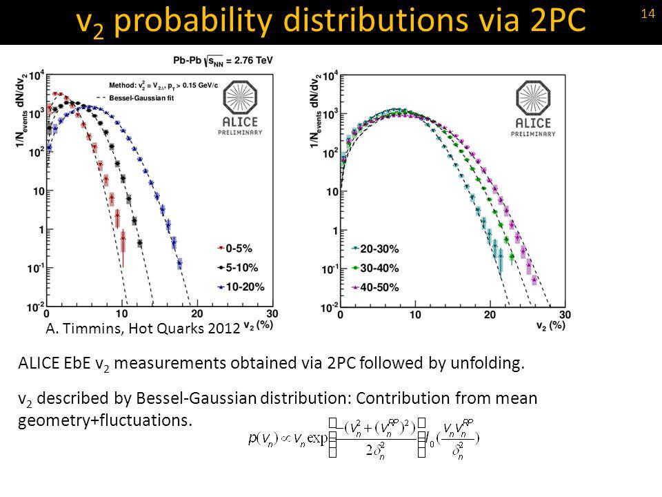 v2 probability distributions via 2PC