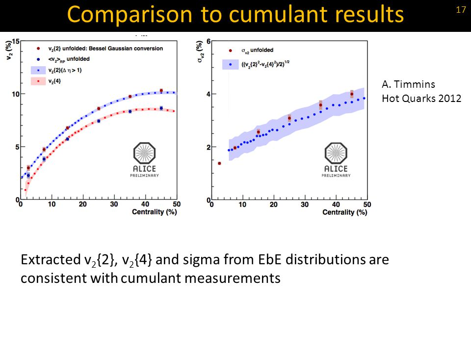 Comparison to cumulant results