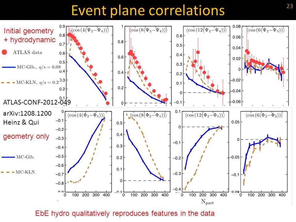 Event plane correlations