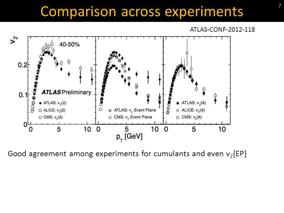 Comparison across experiments