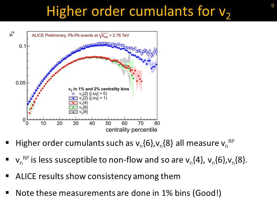 Higher order cumulants for v2