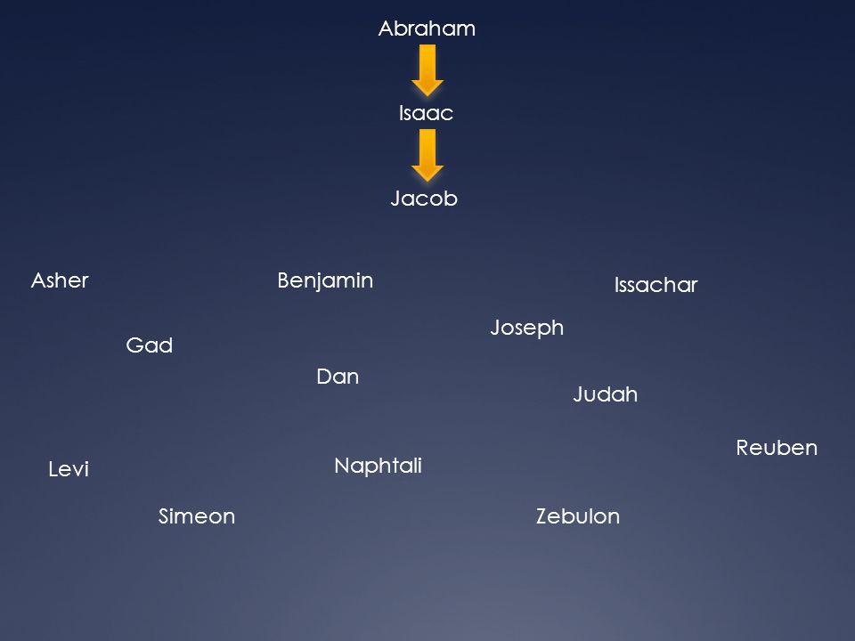 Abraham Isaac. Jacob. Asher. Benjamin. Issachar. Joseph. Gad. Dan. Judah. Reuben. Levi. Naphtali.