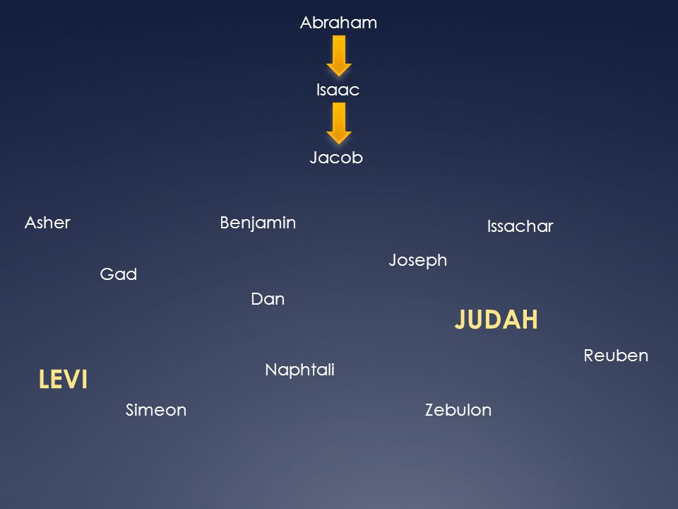 JUDAH LEVI Abraham Isaac Jacob Asher Benjamin Issachar Joseph Gad Dan