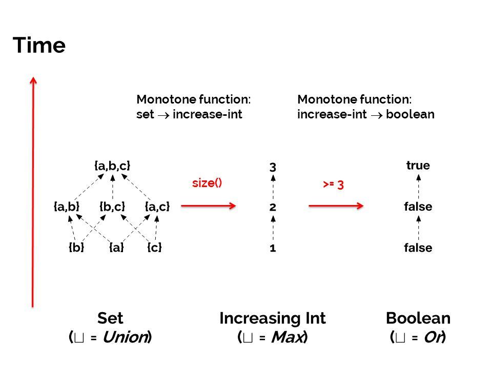 Increasing Int (t = Max)
