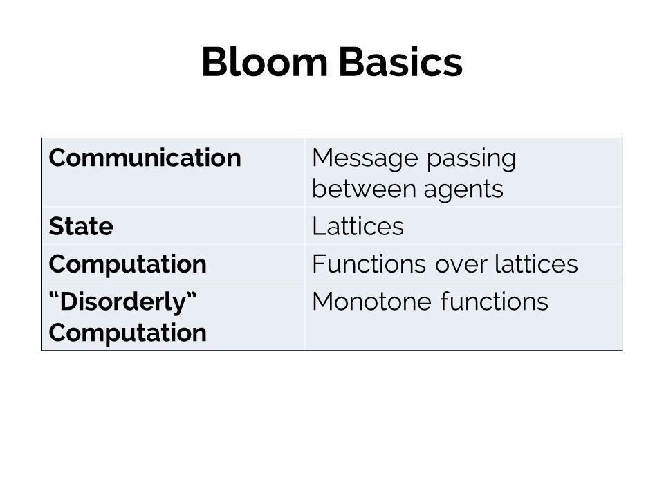 Bloom Basics Communication Message passing between agents State