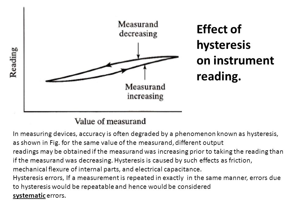 Effect of hysteresis on instrument reading.
