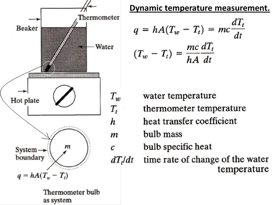 Dynamic temperature measurement.