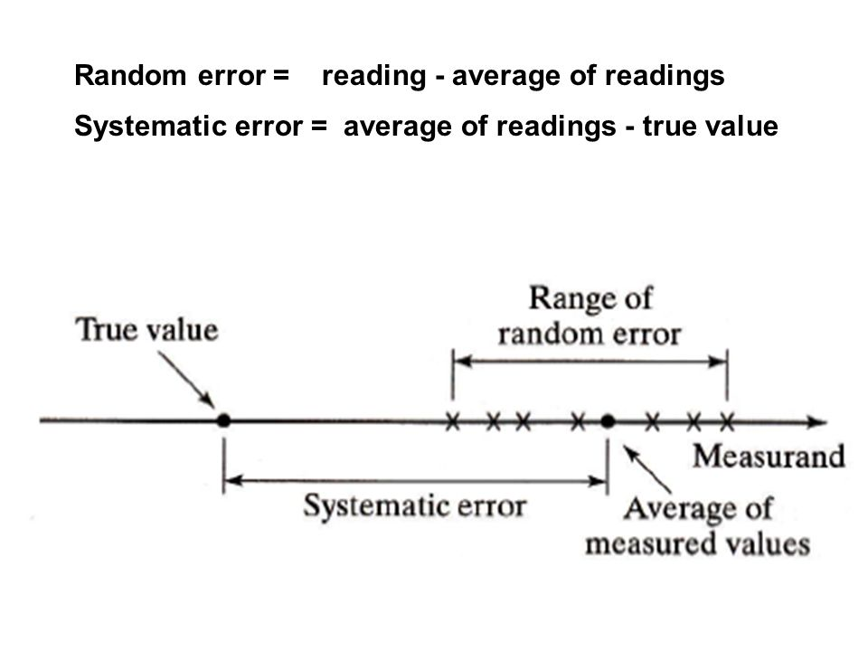 Random error = reading - average of readings