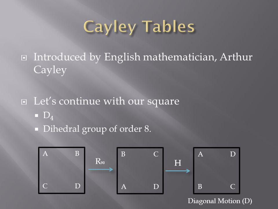 Cayley Tables Introduced by English mathematician, Arthur Cayley