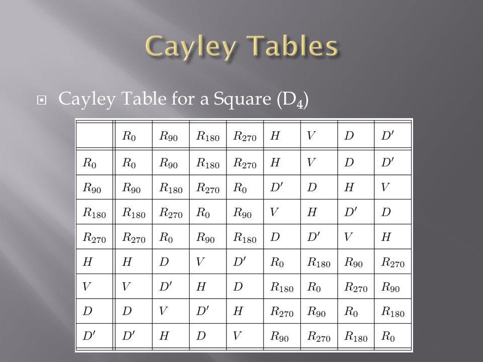 Cayley Tables Cayley Table for a Square (D4)