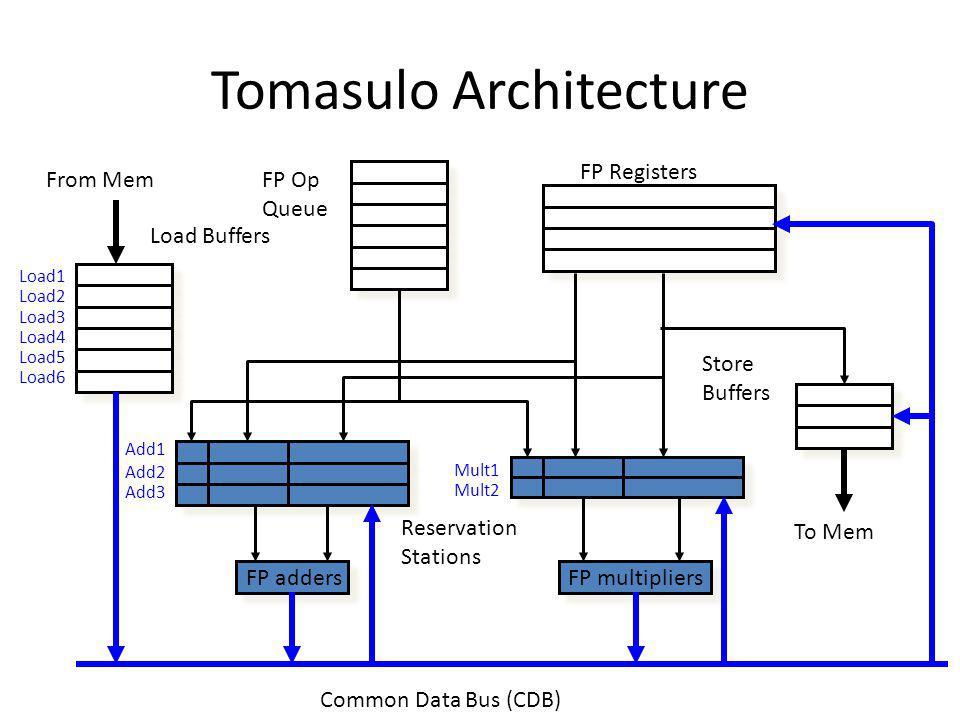 Tomasulo Architecture