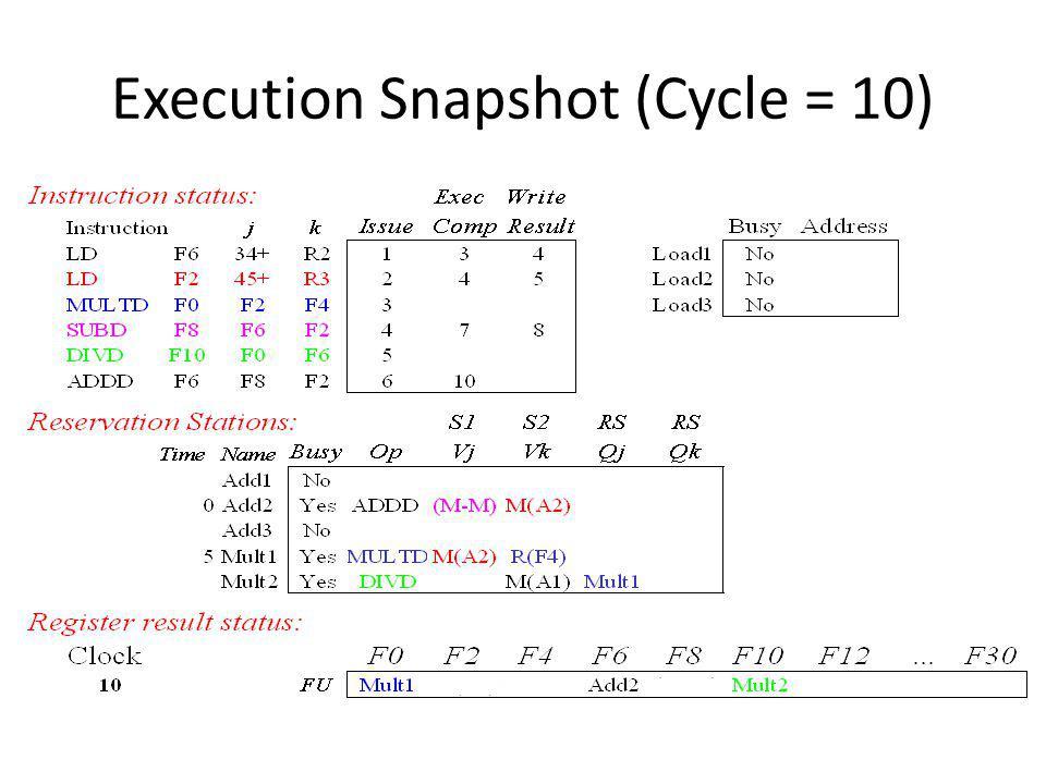 Execution Snapshot (Cycle = 10)