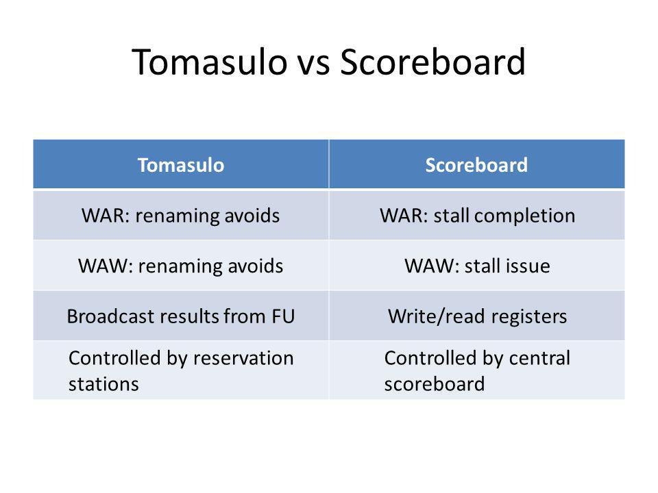 Tomasulo vs Scoreboard