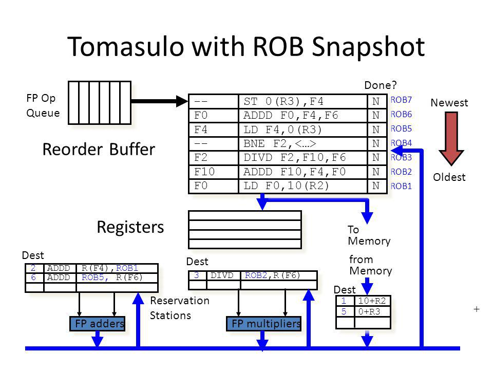 Tomasulo with ROB Snapshot