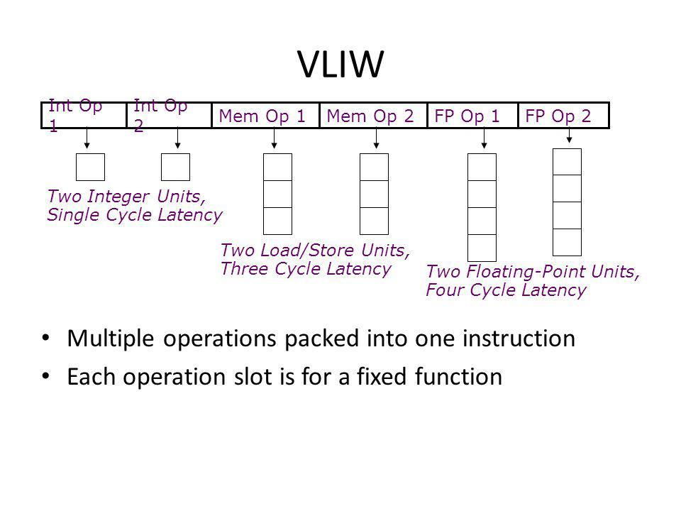 VLIW Multiple operations packed into one instruction