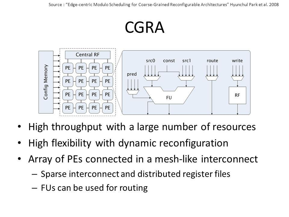 CGRA High throughput with a large number of resources