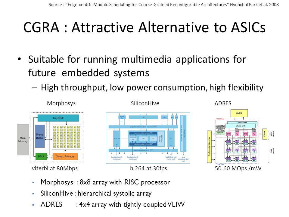 CGRA : Attractive Alternative to ASICs