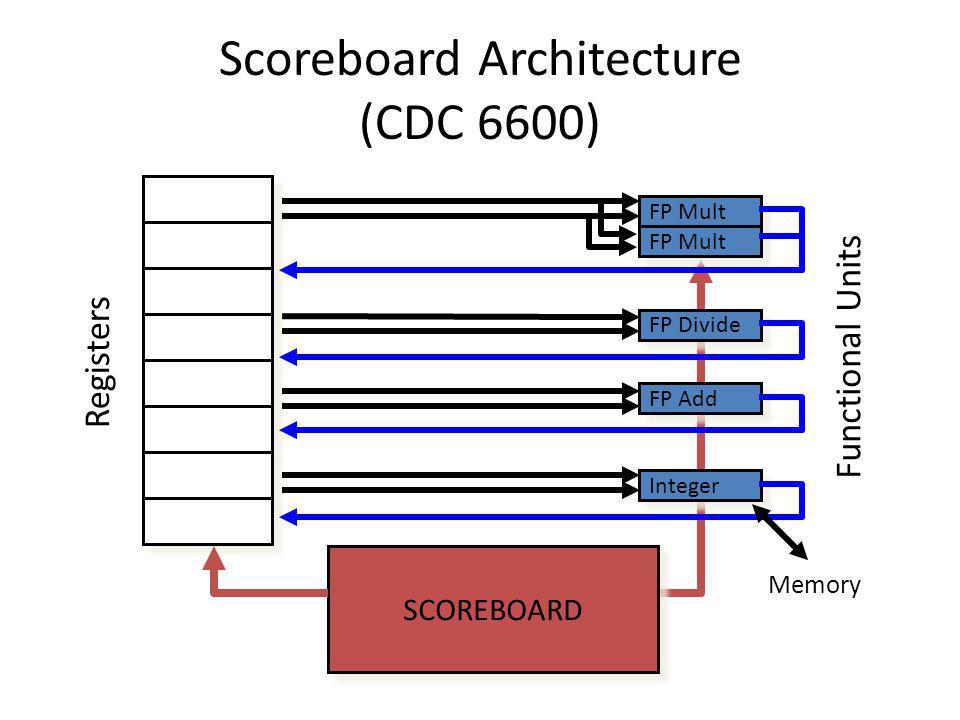 Scoreboard Architecture (CDC 6600)