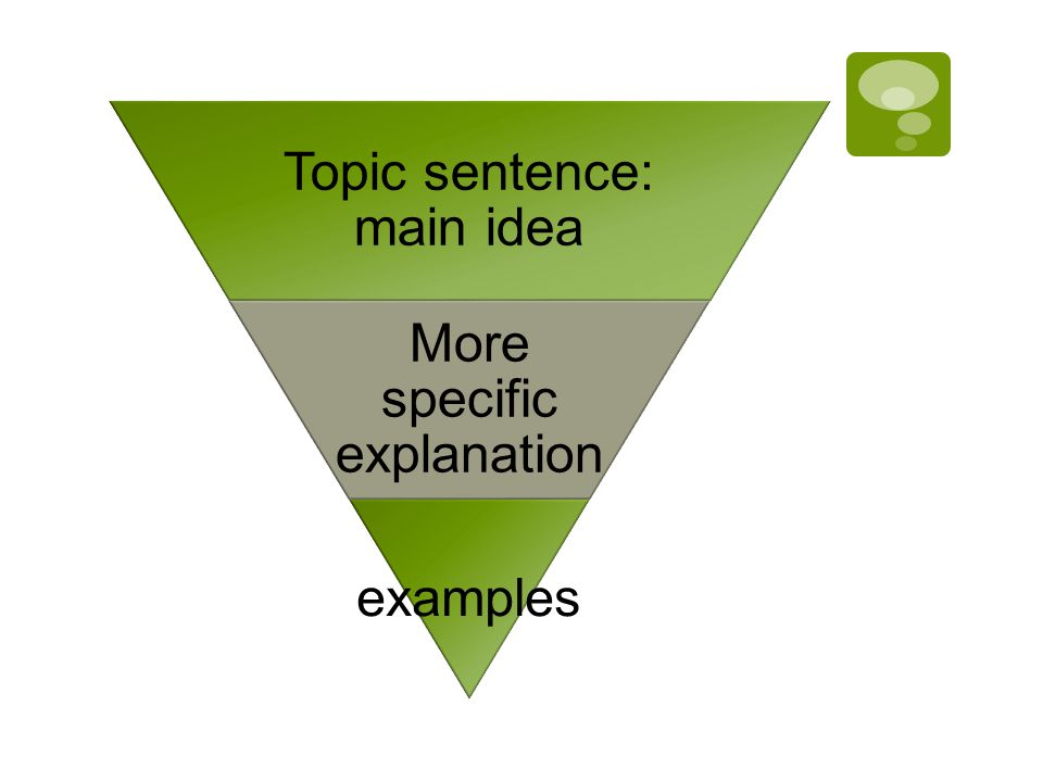 Topic sentence: main idea More specific explanation examples